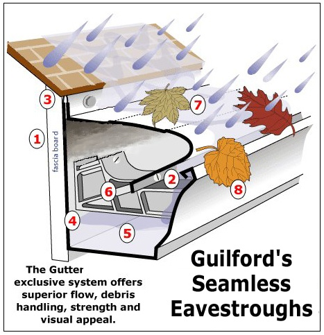 Guilford's Seamless Eavestroughs